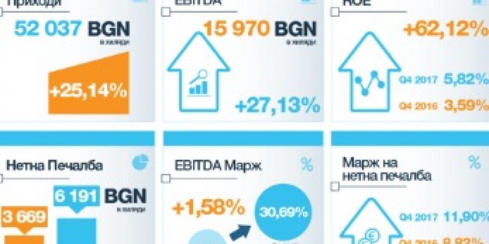 Доходът на акция на Сирма Груп Холдинг нараства с 78,65% през 2017 година  от 02.03.2018 г.