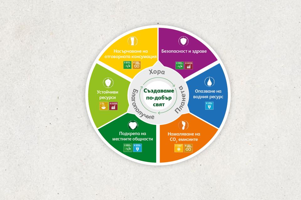 Отговорността към служители, партньори, консуматори и общността е в основата на доклада за устойчиво развитие на Загорка за 2020
